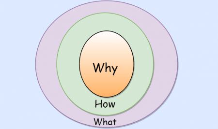 Practical Golden Circle